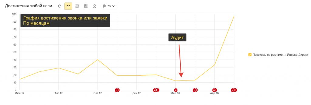 аудит яндекс директ проверка кампании