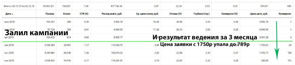Заказать Яндекс Директ под ключ