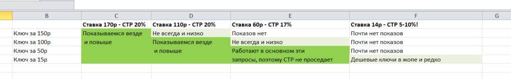 Как снизить цену клика в Яндекс Директ