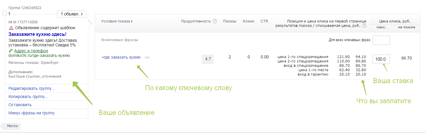 Что такое CTR в Яндекс Директ