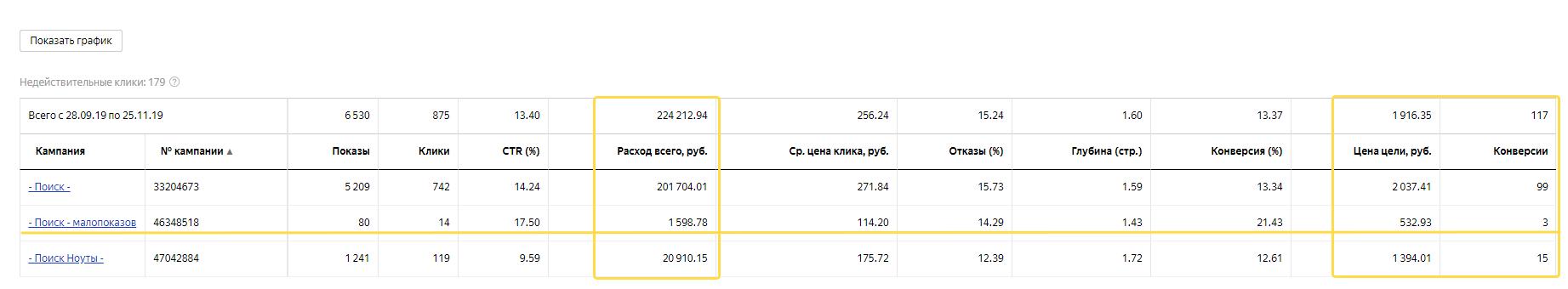Cтатус Мало показов в Яндекс Директе, что делать?