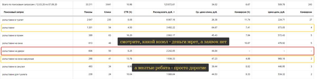 Аналитика и оптимизация рекламных кампаний в Яндекс Директ